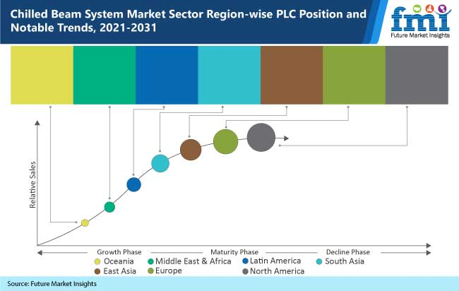 chilled beam system market sector region wise plc position and notable trends-2021-2031