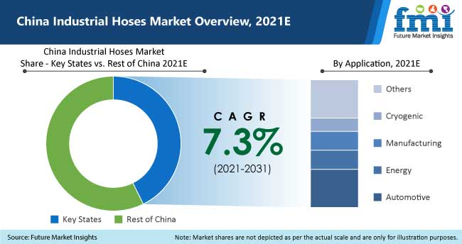 china industrial hoses market overview-2021
