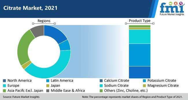 citrate market, 2021