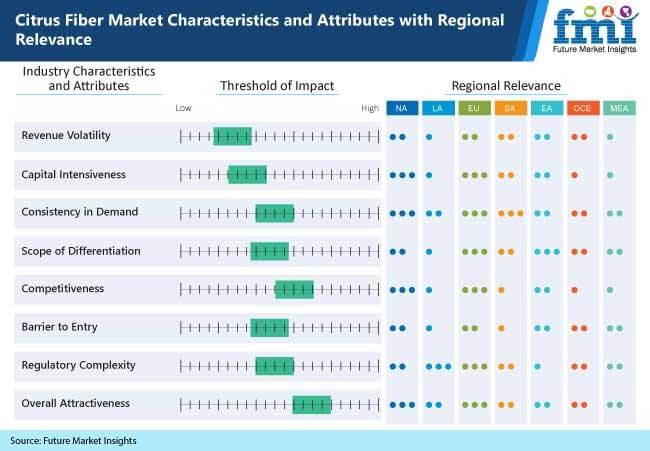 citrus fiber market characteristics and attributes with regional relevance