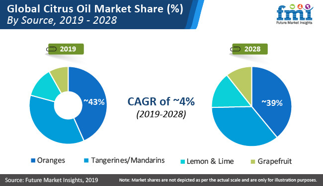 citrus oil market share by source