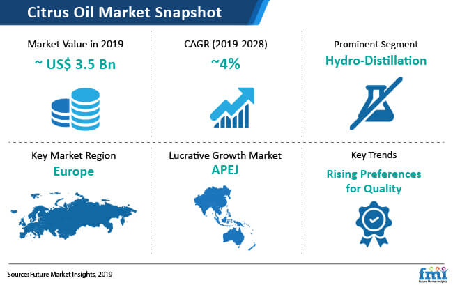 citrus oil market snapshot