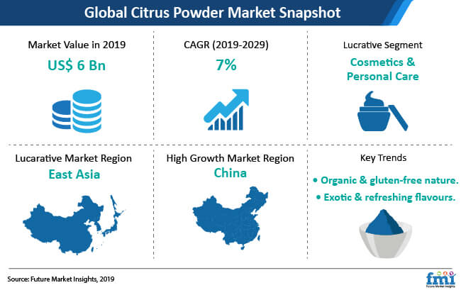 citrus powder market snapshot