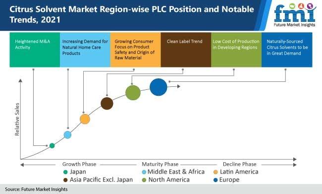citrus solvent market region wise plc position and notable trends, 2021