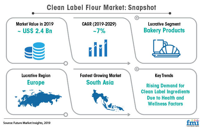 clean label flour market snapshot