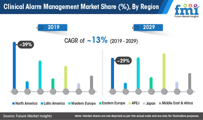 clinical alarm management market share by region