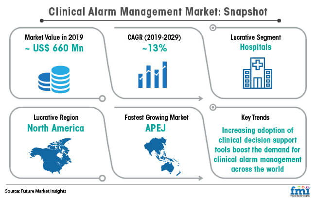 clinical alarm management market snapshot