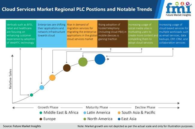 cloud services market region plc position and notable trends