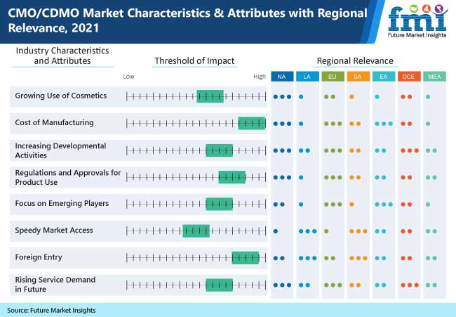 cmo cdmo market characteristics and attributes with regional relevance