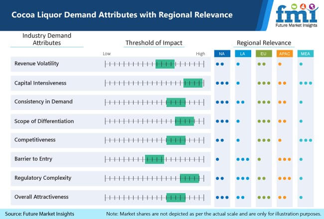 cocoa liquor demand attributes with regional relevance