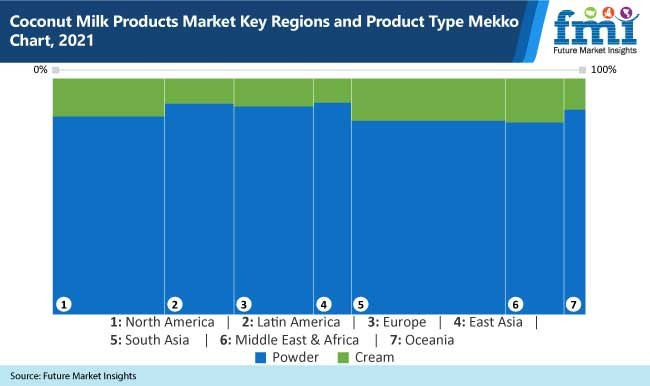 coconut milk products market key regions and product type mekko chart, 2021