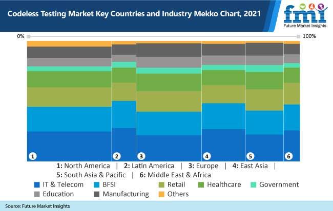 codeless testing market key countries and industry mekko chart, 2021