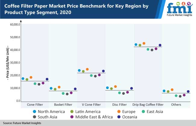 coffee filter paper market price benchmark for key region by product type segment, 2020