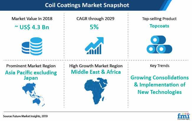 coil coatings market snapshot