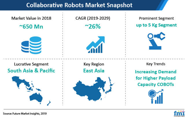 collaborative robots market snapshot