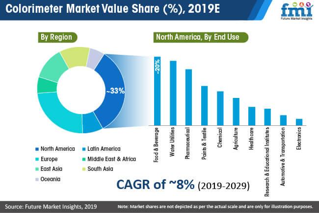 colorimeter market value share
