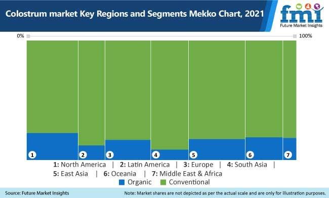 colostrum market key regions and segment mekko chart, 2021