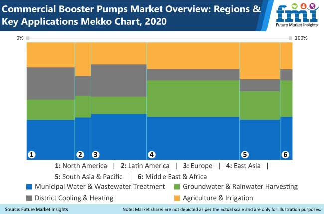 commercial booster pumps market