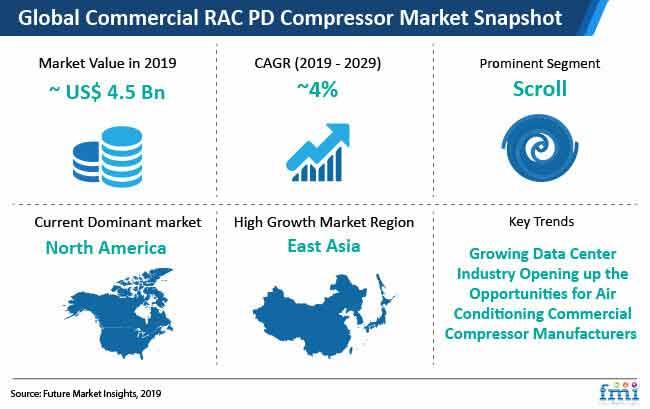 commercial rac pd compressor market snapshot