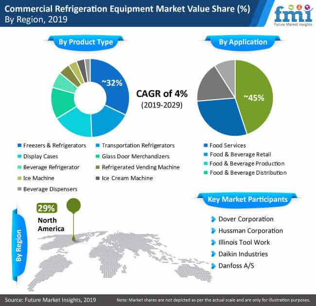 commercial refrigeration equipment market value share by region