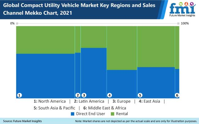 compact utility vehicles market