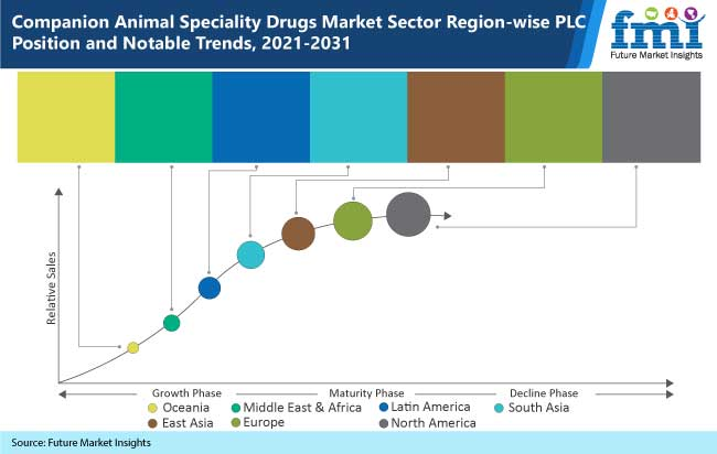 companion animal speciality drugs market sector region wise plc position and notable trends 2021-2031