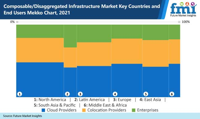 composable disaggregated infrastructure market key countries and end users mekko chart 2021