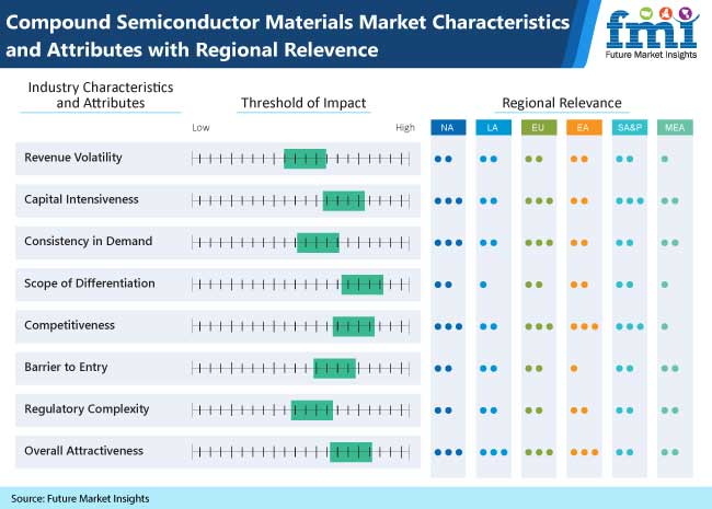 compound semiconductor materials market characteristics
