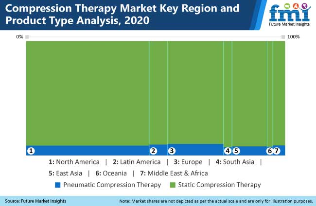 compression therapy market key region and product type analysis