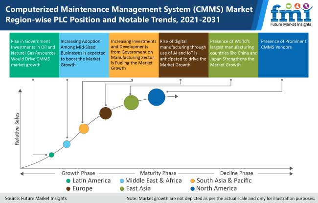computerized maintenance management system cmms market region wise plc position and notable trends, 2021-2031