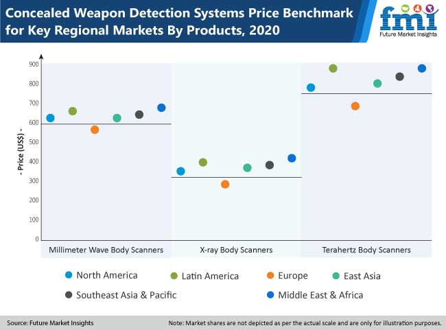 concealed weapon detection systems price benchmark for key regional market by products
