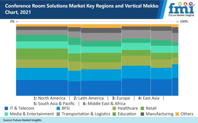 conference room solutions market key regions and vertical mekko chart, 2021