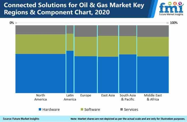 connected oil and gas market
