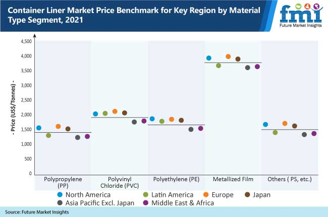 container liner market price benchmark for key region by material type segment, 2021