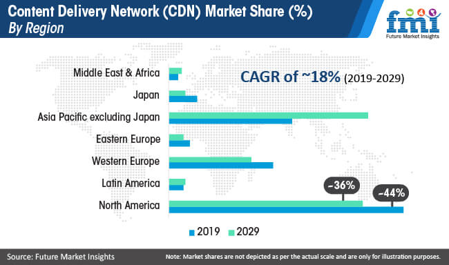 content delivery network cdn market share by region