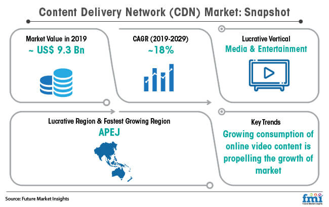 content delivery network cdn market snapshot
