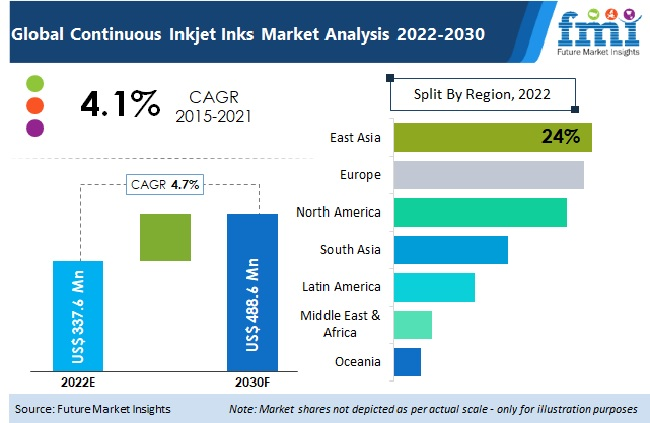 continuous inkjet inks market