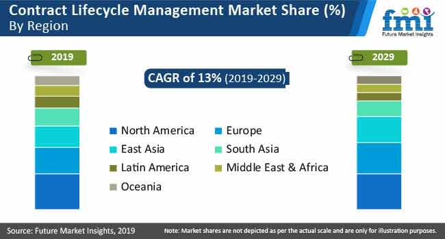 contract lifecycle management market by region