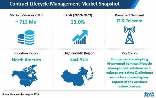 contract lifecycle management market snapshot