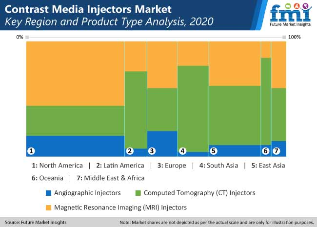 contrast media injectors market key region and type analysis