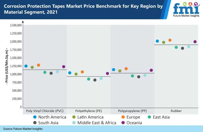 corrosion protection tapes market price benchmark for key regions by material segment, 2021