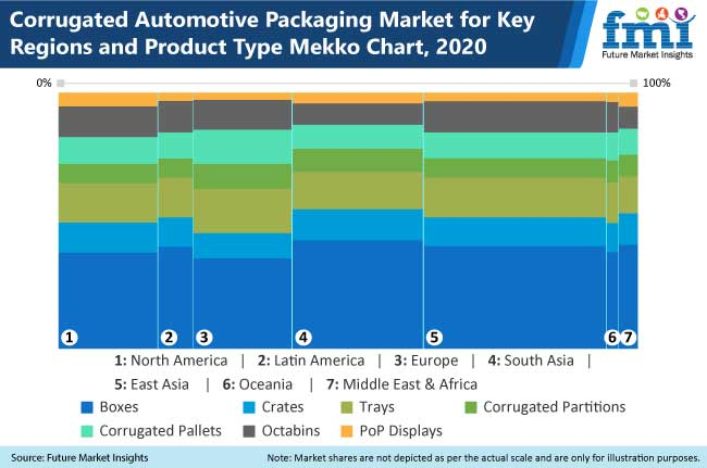 corrugated automotive packaging market