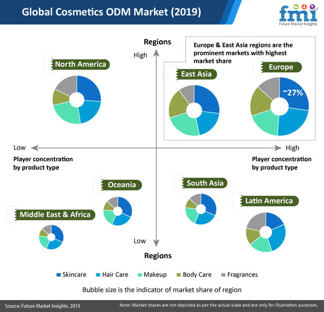 cosmetics odm market