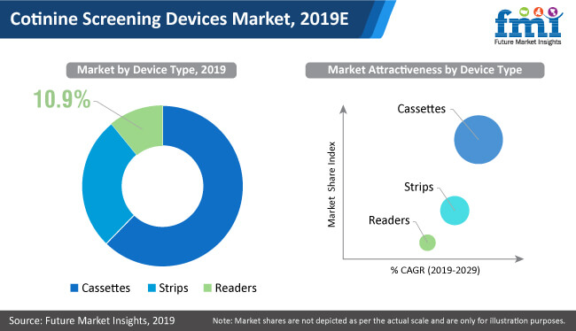 cotinine screening devices market 2