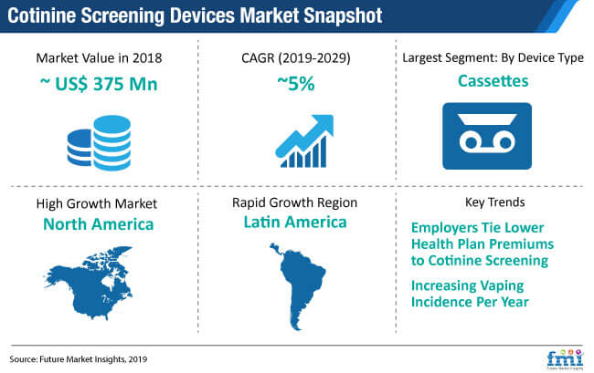cotinine screening devices market snapshot