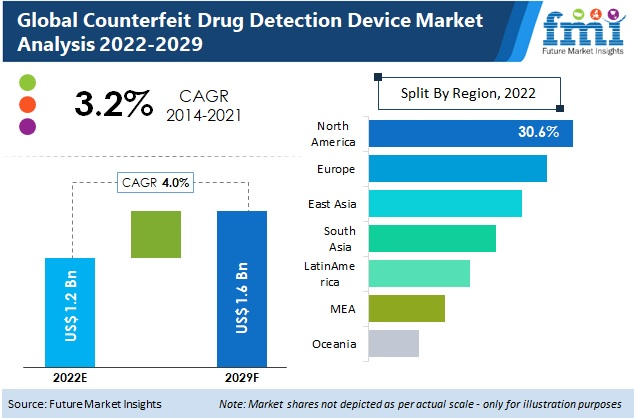 counterfeit drug detection device market