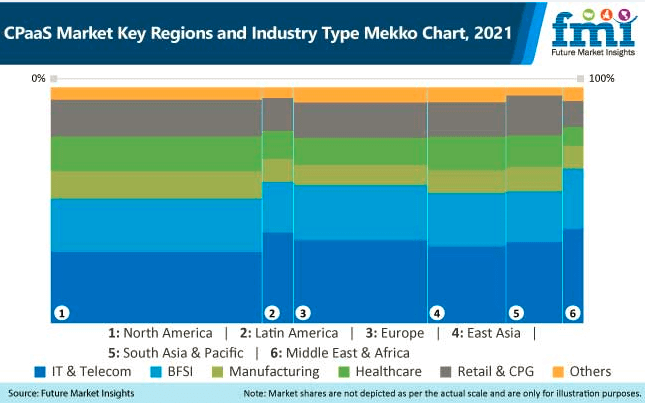 cpaas market key region and industry type mekko chart