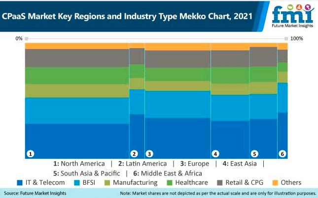 cpaas market key region and industry type mekko chart
