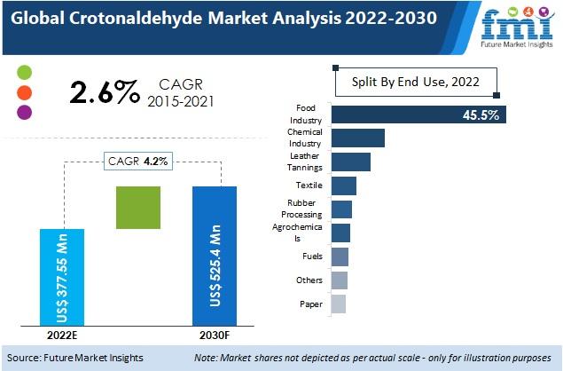 crotonaldehyde market