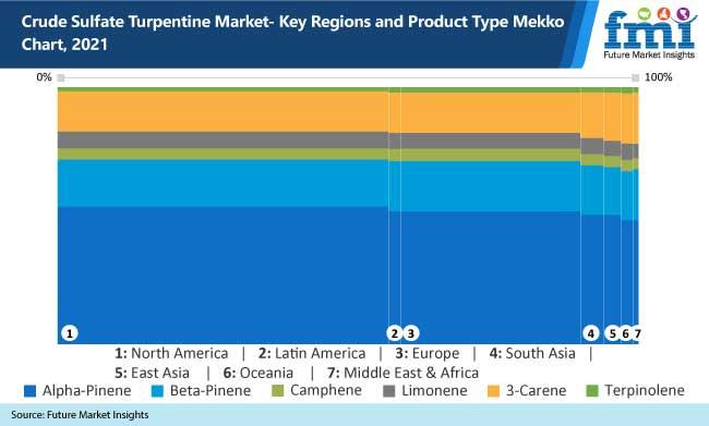 crude sulfate turpentine market key regions and product type mekko chart 2021